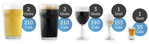 Pint of lager - 2 units 210 cals; pint of stout - 2 units 210 cals; large glass of red wine - 3 units 190 cals; small glass of Irish cream - 1 unit 153 cals; and single shot of spirit - 1 unit 55 cals