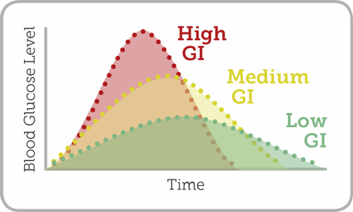 Graph showing affect of different GI foods on blood glucose level
