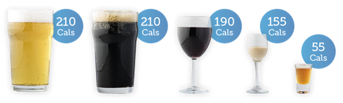 Lager 210 cals; stout 210 cals; red wine 190 cals; irish cream 155 cals; whisky 55 cals